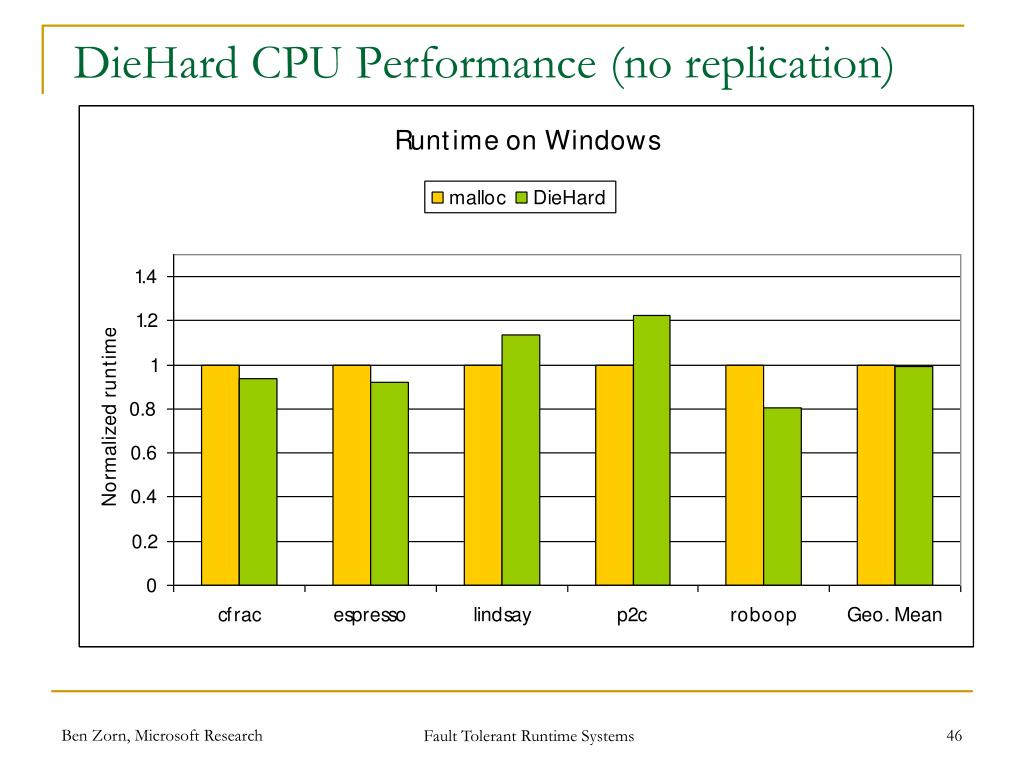 PPT - Fault Tolerant, Efficient, and Secure Runtimes ...