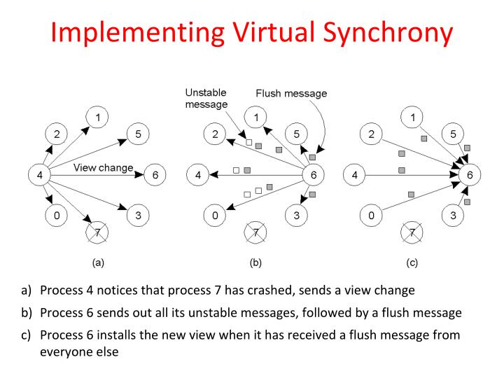 Implementing Virtual