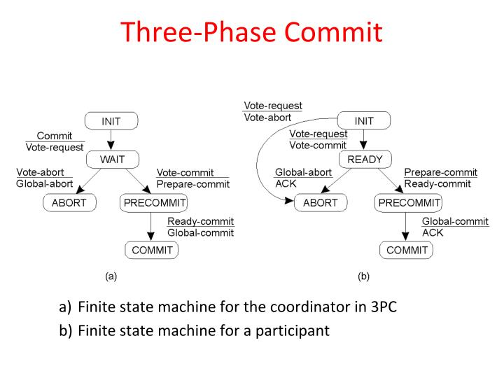 Three-Phase Commit