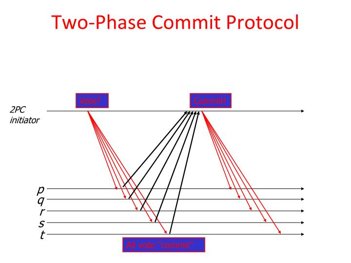 Two-Phase Commit Protocol