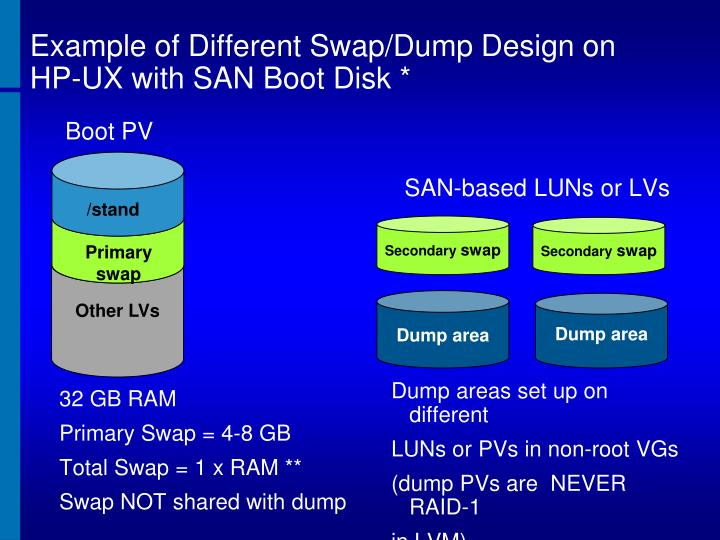 Example of Different Swap/Dump Design on HP-UX with SAN Boot Disk *