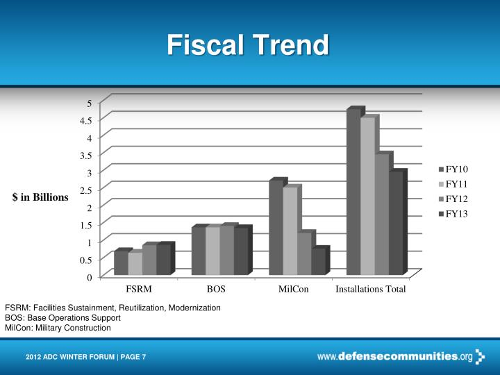 Fiscal Trend