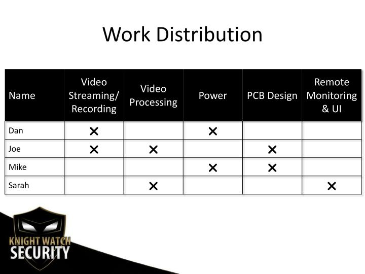 Work Distribution