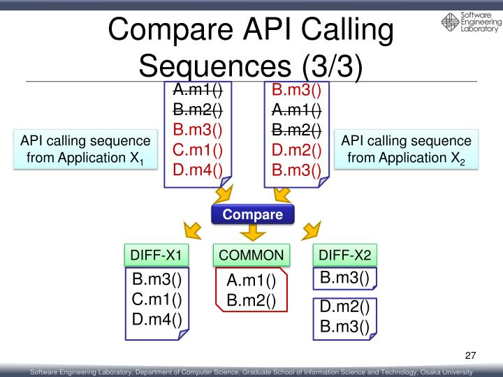 Compare API Calling