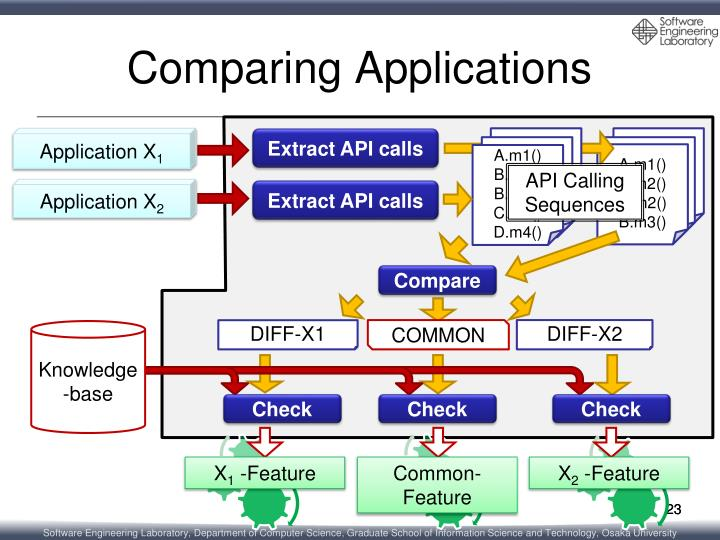 Comparing Applications