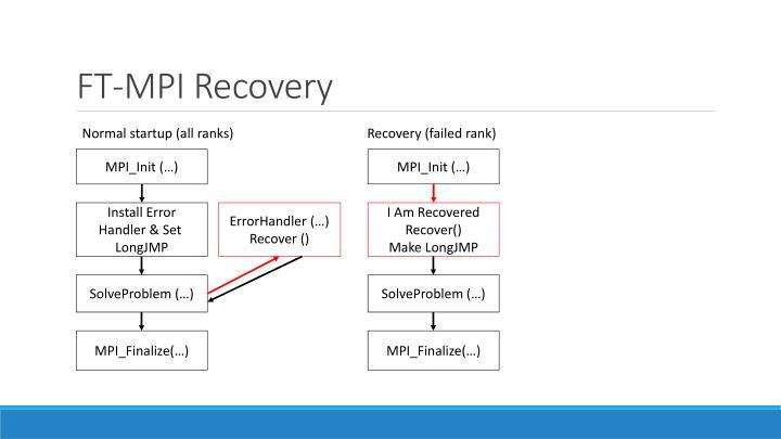 FT-MPI Recovery