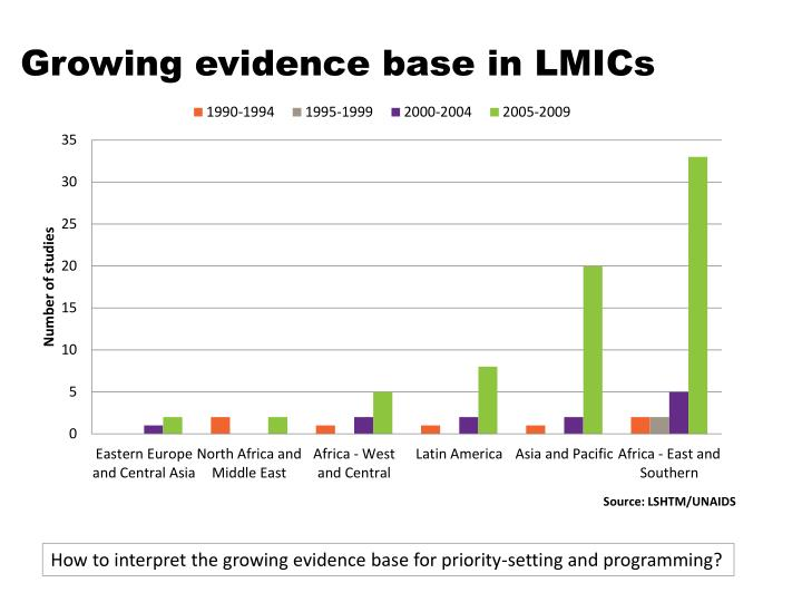Growing evidence base in LMICs