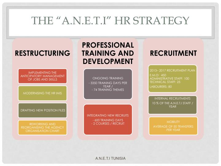 """THE """"A.N.E.T.I"""" HR STRATEGY"""