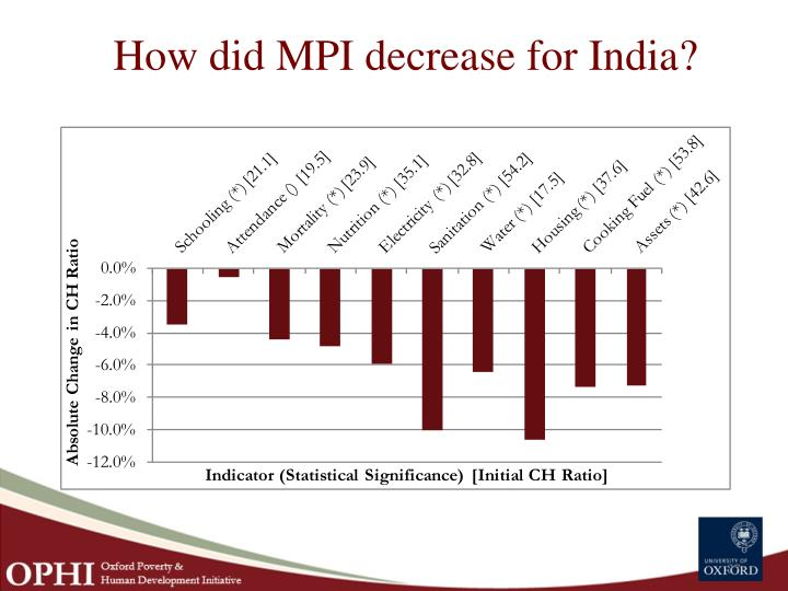 How did MPI decrease for India?