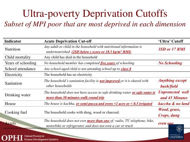Ultra-poverty Deprivation