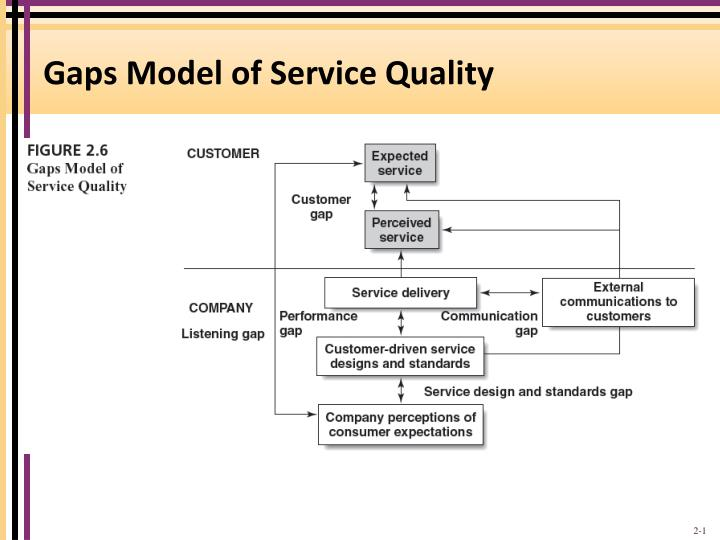 types of service quality
