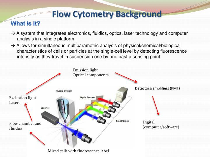 Flow cytometry background