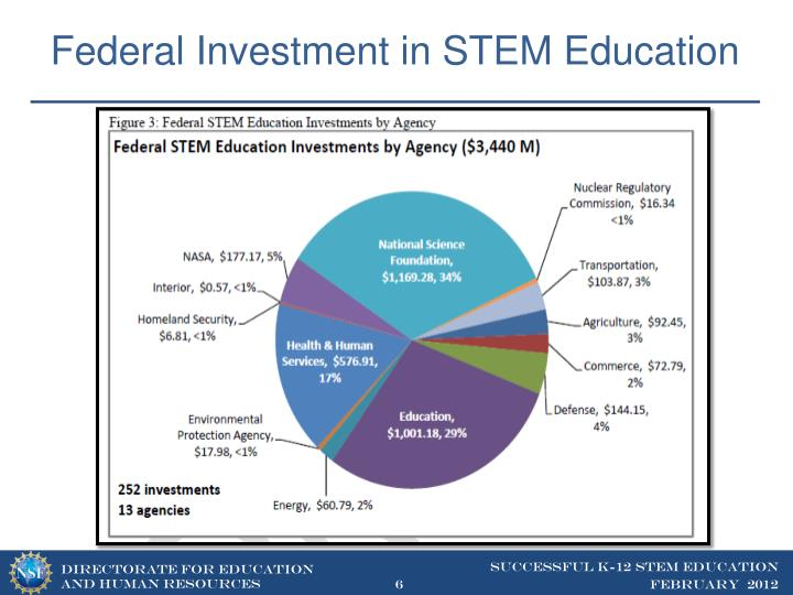Federal Investment in STEM Education