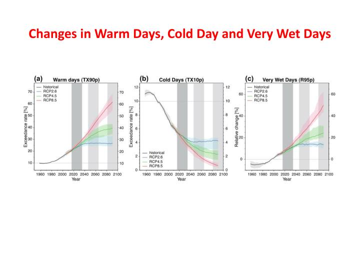 Changes in Warm Days, Cold Day and Very Wet Days
