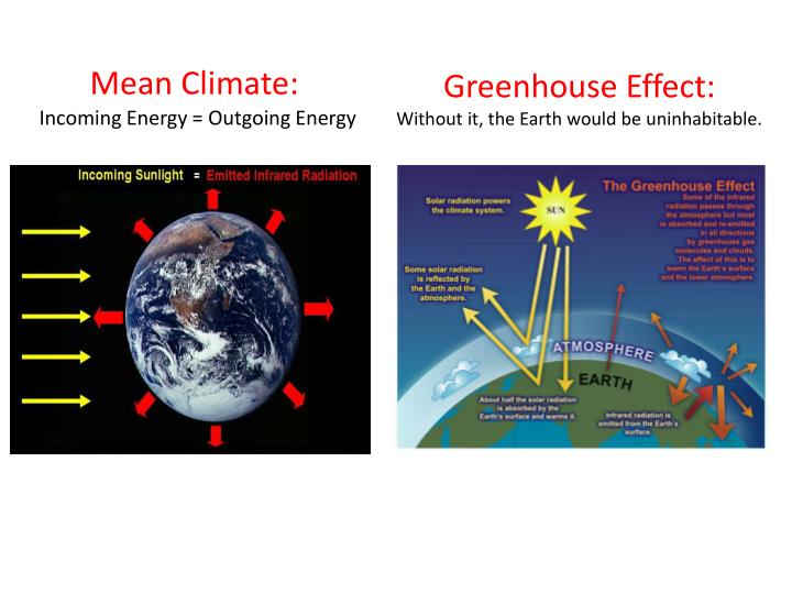 Greenhouse effect without it the earth would be uninhabitable