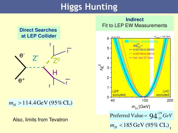 Higgs Hunting