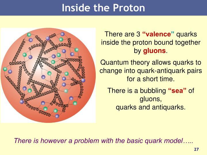Inside the Proton