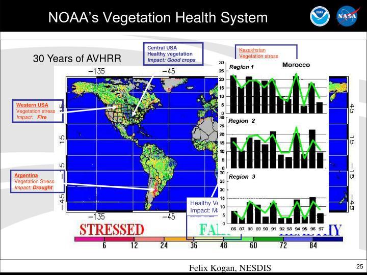 NOAA's Vegetation