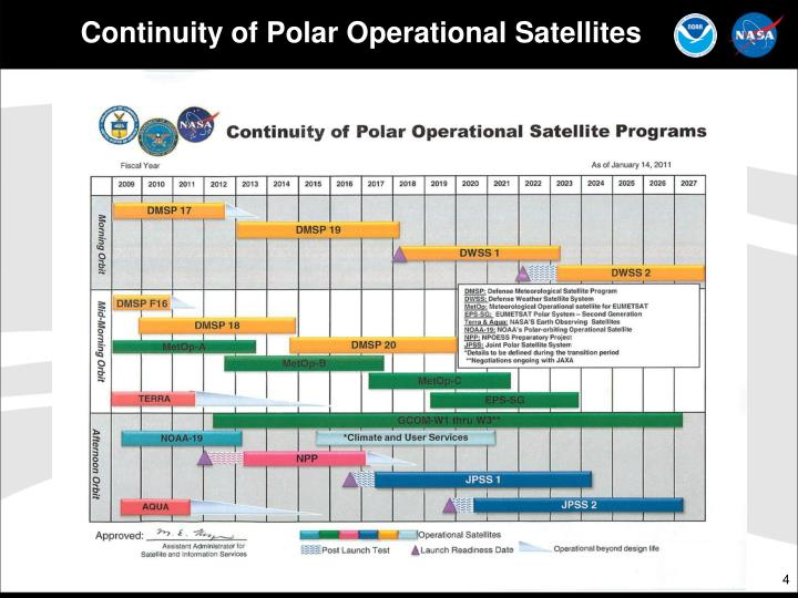 Continuity of Polar Operational