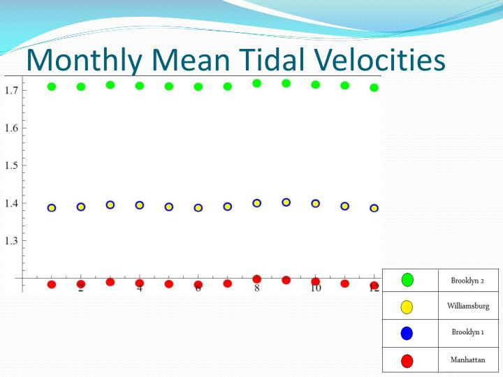 Monthly Mean Tidal Velocities
