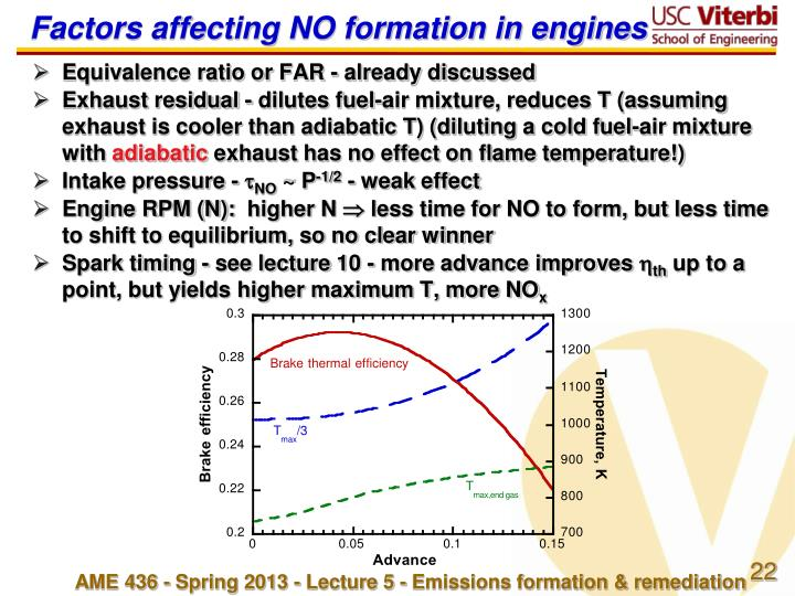 Factors affecting NO formation in engines