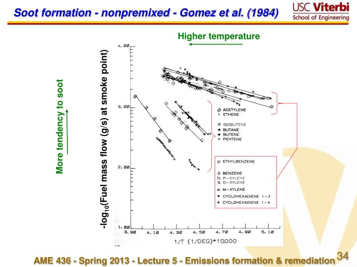 Soot formation - nonpremixed - Gomez et al. (1984)