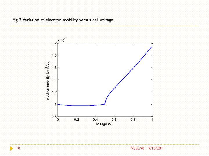 Fig 2. Variation of electron mobility versus cell voltage.