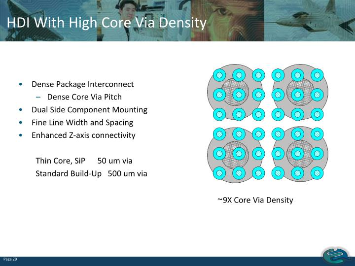 HDI With High Core Via Density