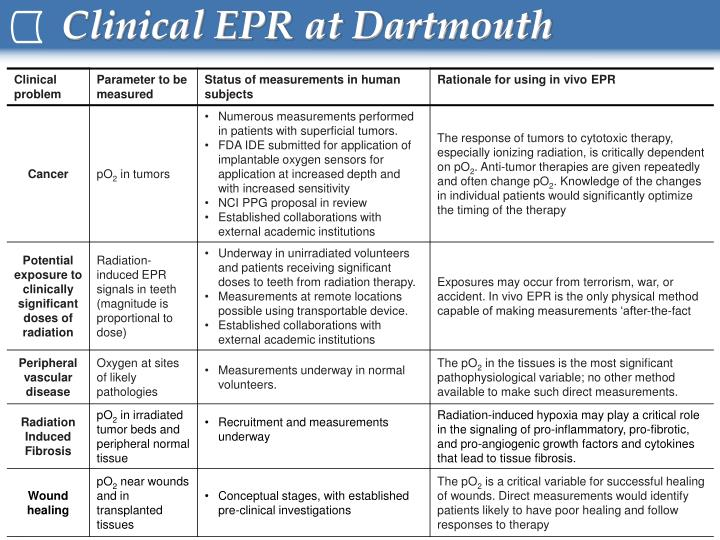 Clinical epr at dartmouth