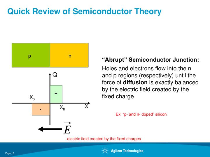 Quick Review of Semiconductor Theory