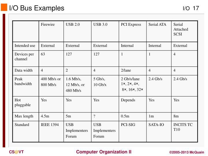 I/O Bus Examples