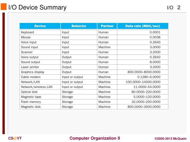 I o device summary