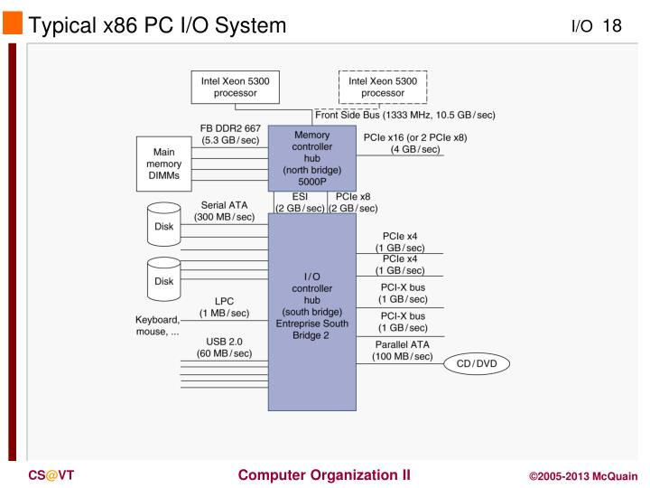 Typical x86 PC I/O System