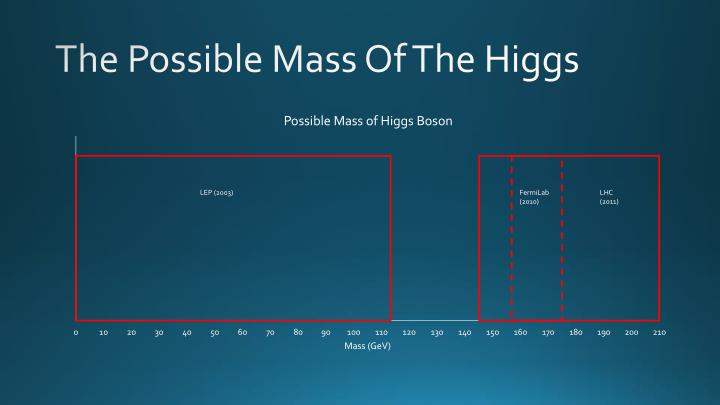 The Possible Mass Of The Higgs
