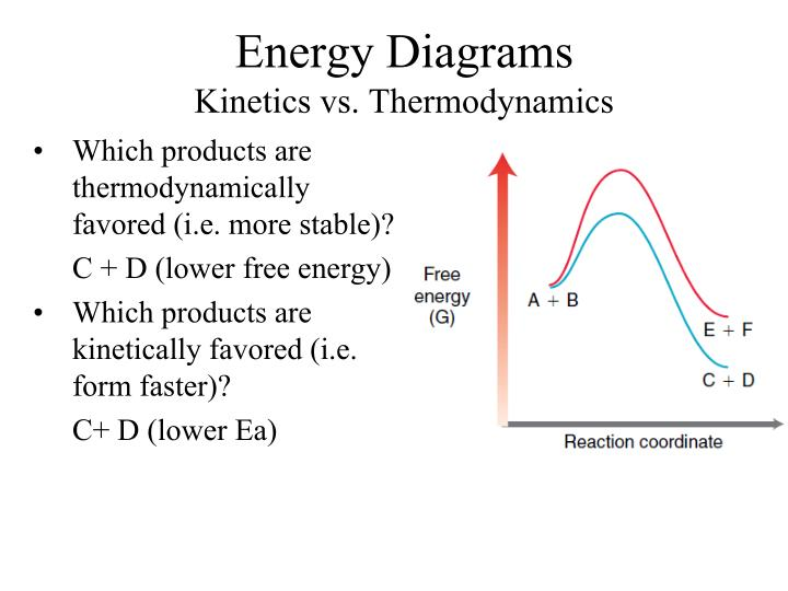 Ppt Energyreaction Coordinate Diagrams Thermodynamics Kinetics