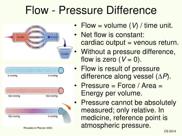 Flow - Pressure Difference