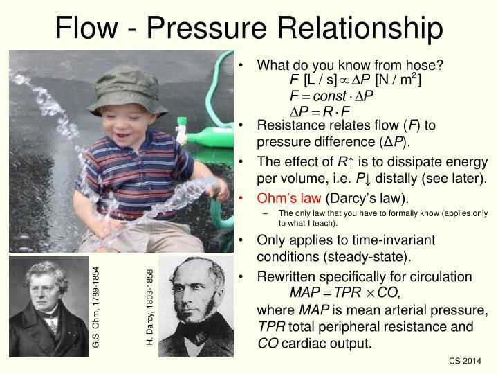 Flow - Pressure Relationship