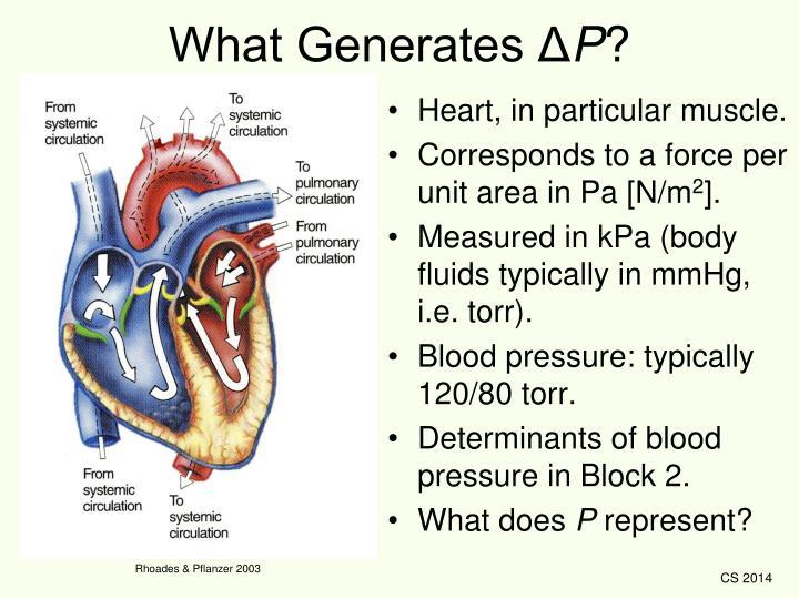 What Generates Δ