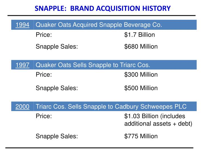 SNAPPLE:  BRAND ACQUISITION HISTORY