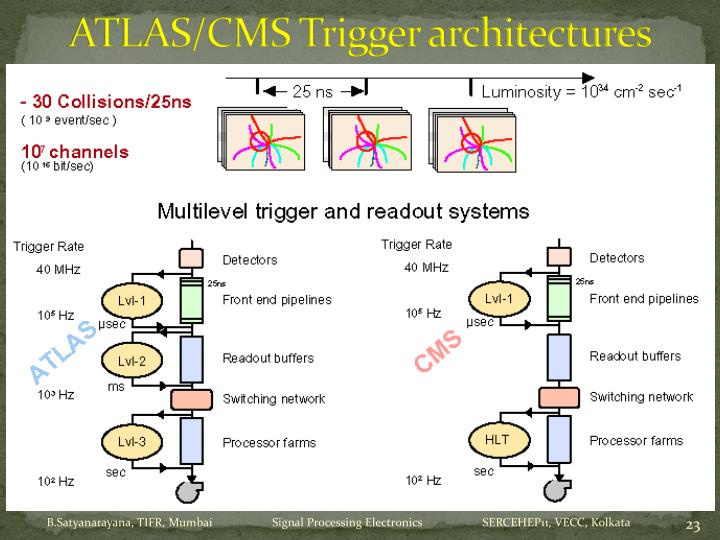ATLAS/CMS Trigger architectures