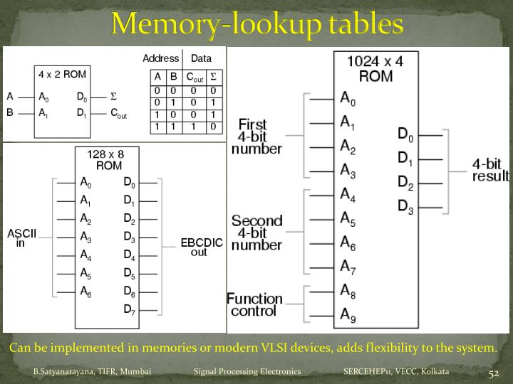 Memory-lookup tables