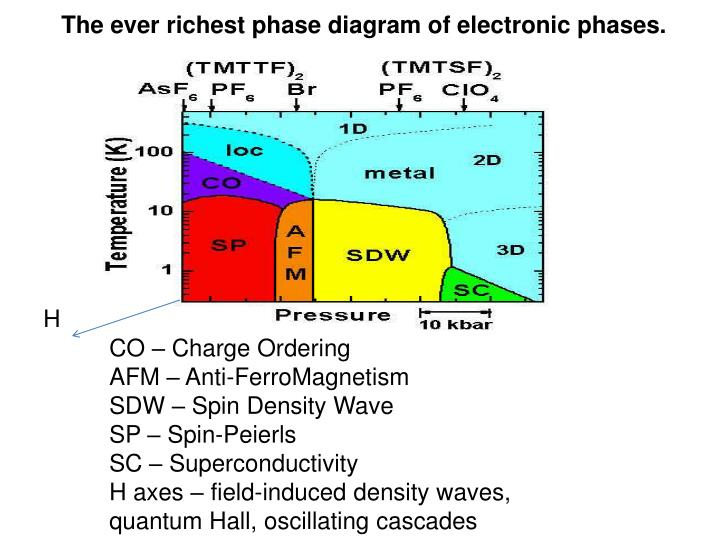 The ever richest phase diagram of electronic phases.