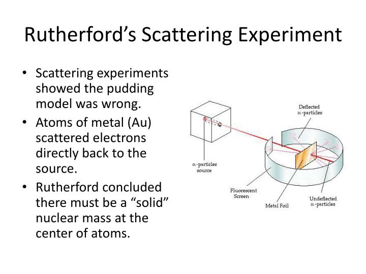 Rutherford's Scattering Experiment
