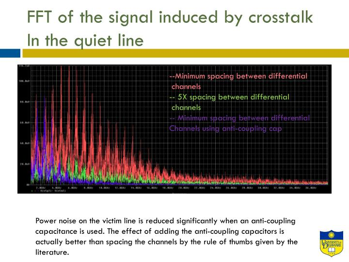 FFT of the signal induced by crosstalk In the quiet line