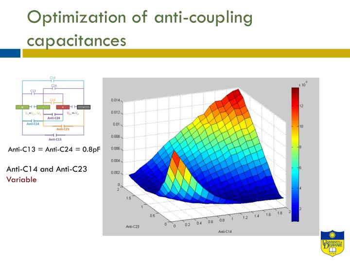 Optimization of anti-coupling capacitances