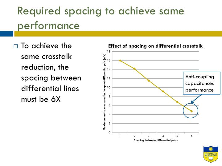 Required spacing to achieve same performance