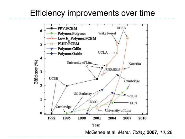 Efficiency improvements over time