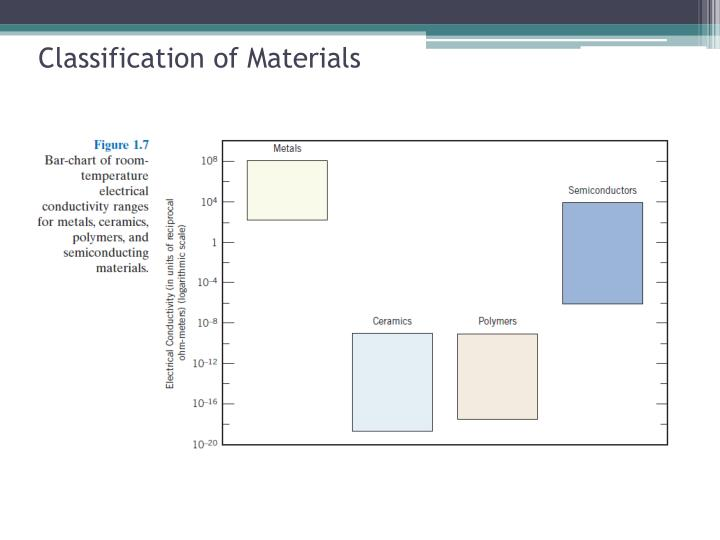 Classification of materials1