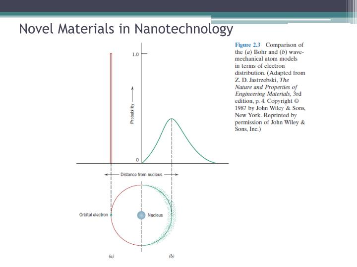 Novel Materials in Nanotechnology