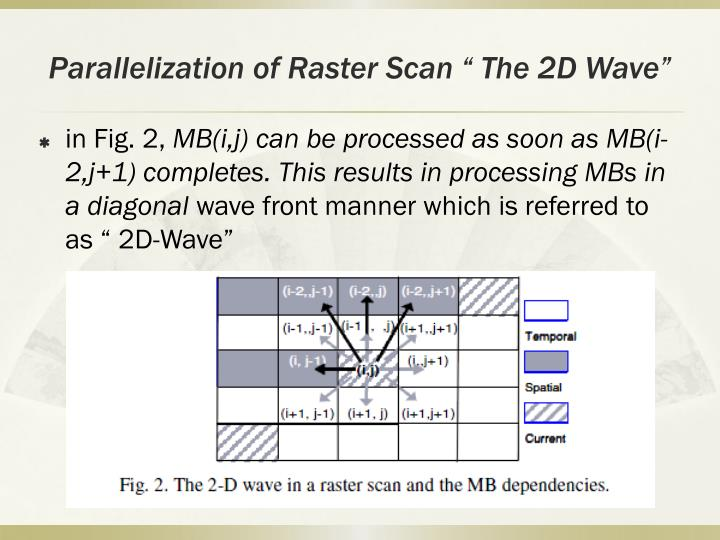 "Parallelization of Raster Scan "" The 2D Wave"""